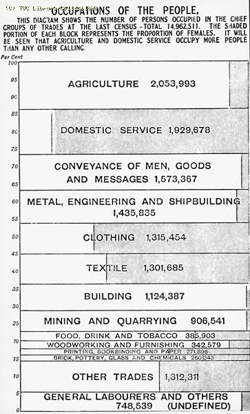 Occupations of the people, 1901