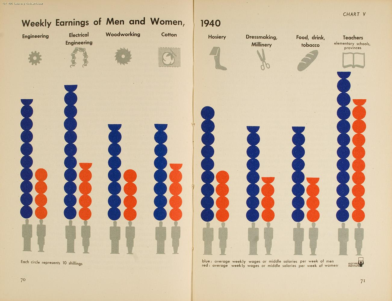 Weekly earnings of men and women, 1940