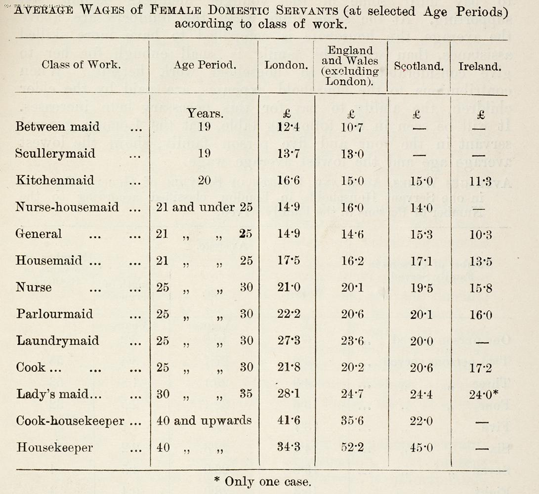 Average annual wages of female domestic servants, 1899